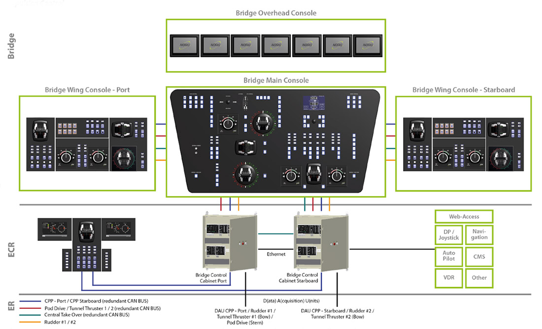 Drive controller and bridge design_example 1